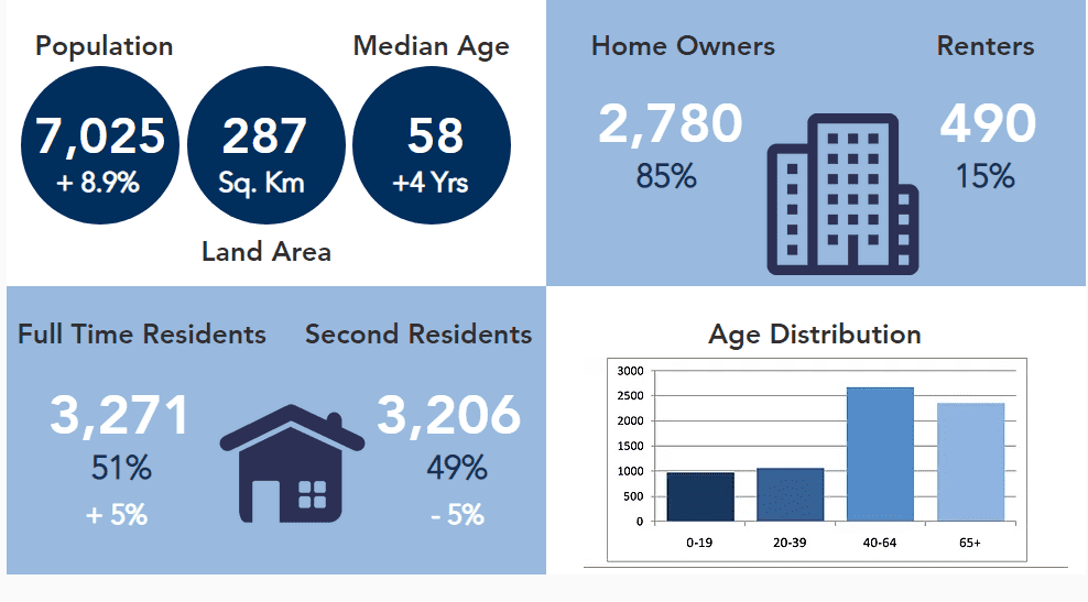 Blue Mountain Resident Stats